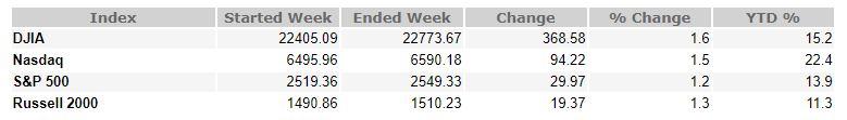 October 6, 2017 Weekly Market Recap