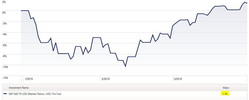 Q1 Full Quarter Chart