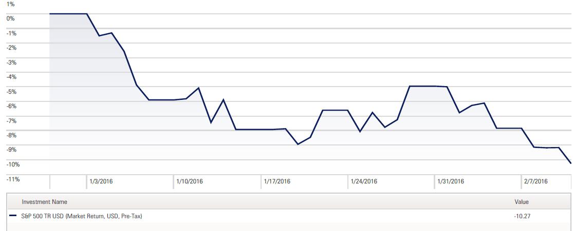 Q1 Peak to Trough Chart