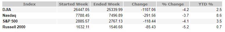 Recent Volatility and Weekly Recap