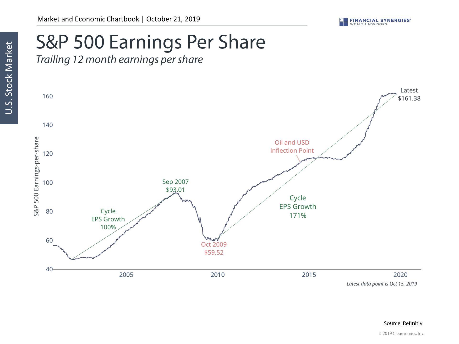 S&P 500 EPS