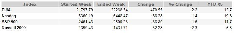 Sep 15, 2017 weekly market recap