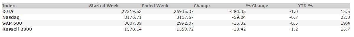 September 20, 2019 Weekly Market Recap