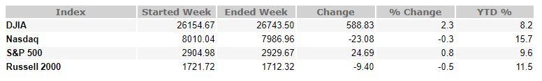 September 21, 2018 Weekly Market Recap