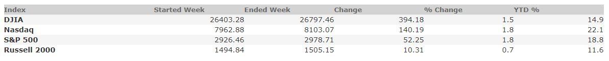 September 6, 2019 Weekly Market Recap
