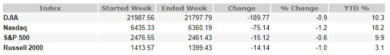 September 8, 2017 Weekly Market Recap