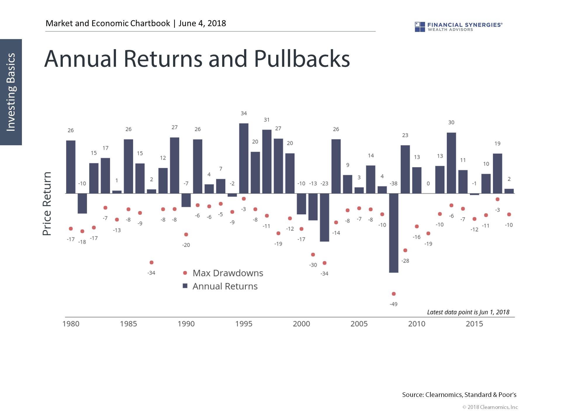 annual returns and pullbacks