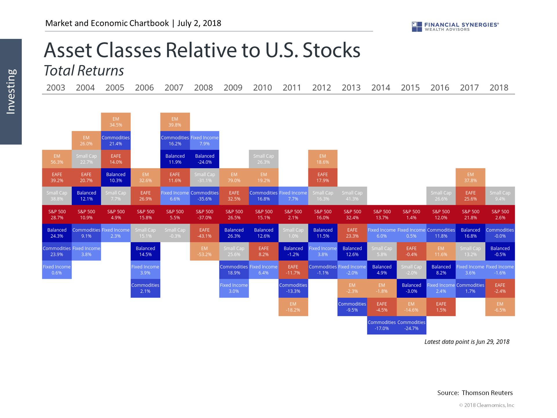 asset classes relative to u.s. stocks