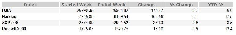 august 31, 2018 weekly market recap