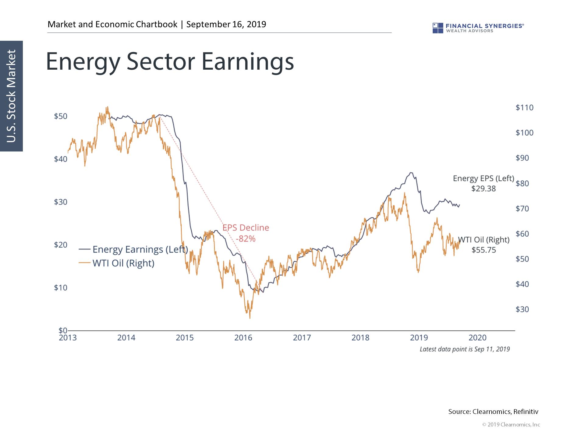 energy earnings