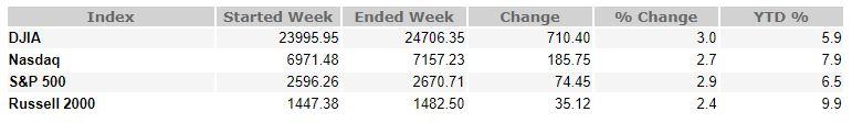 january 18, 2019 weekly market recap