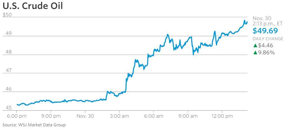 oil skyrockets chart