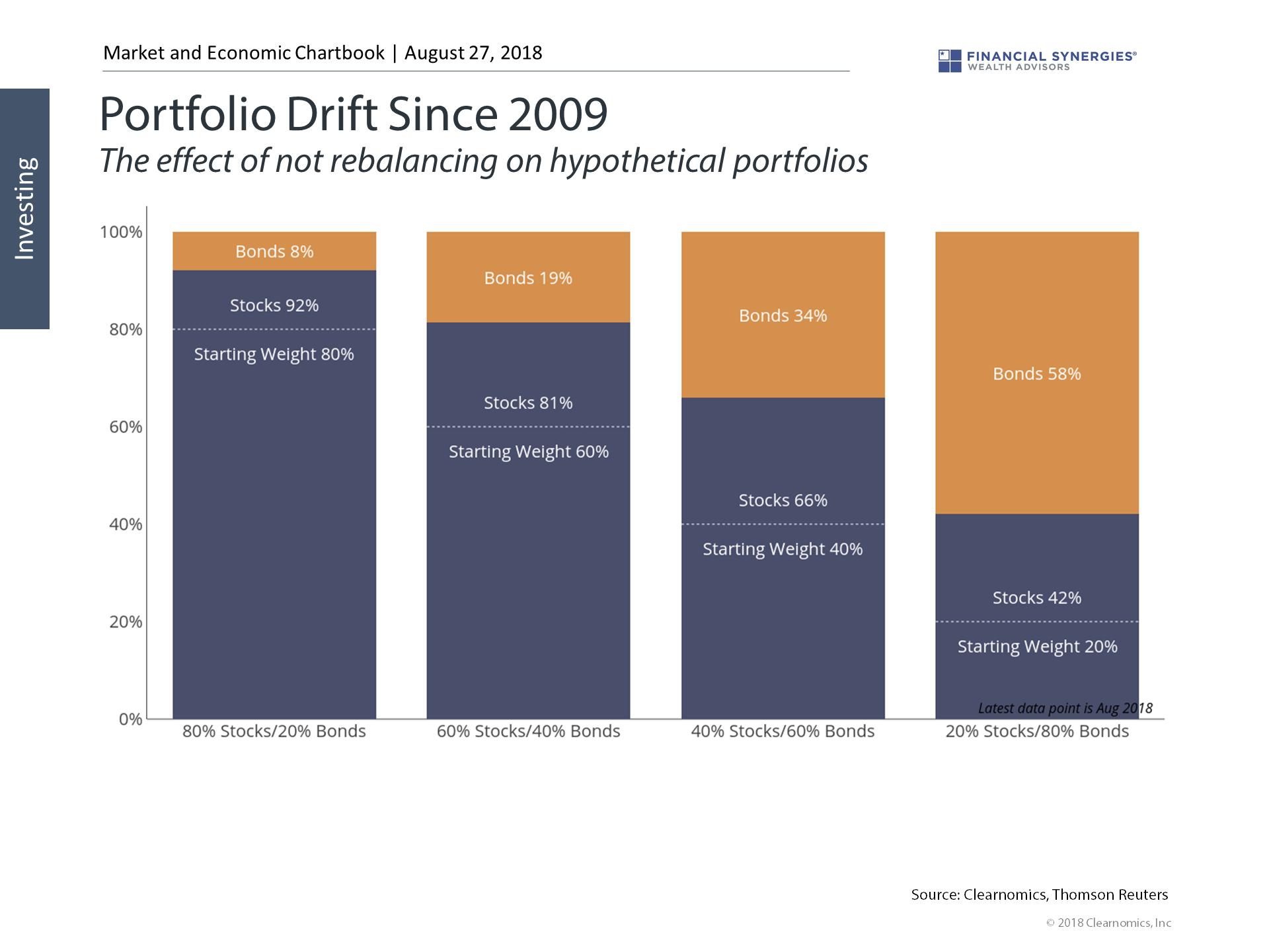 portfolio drift