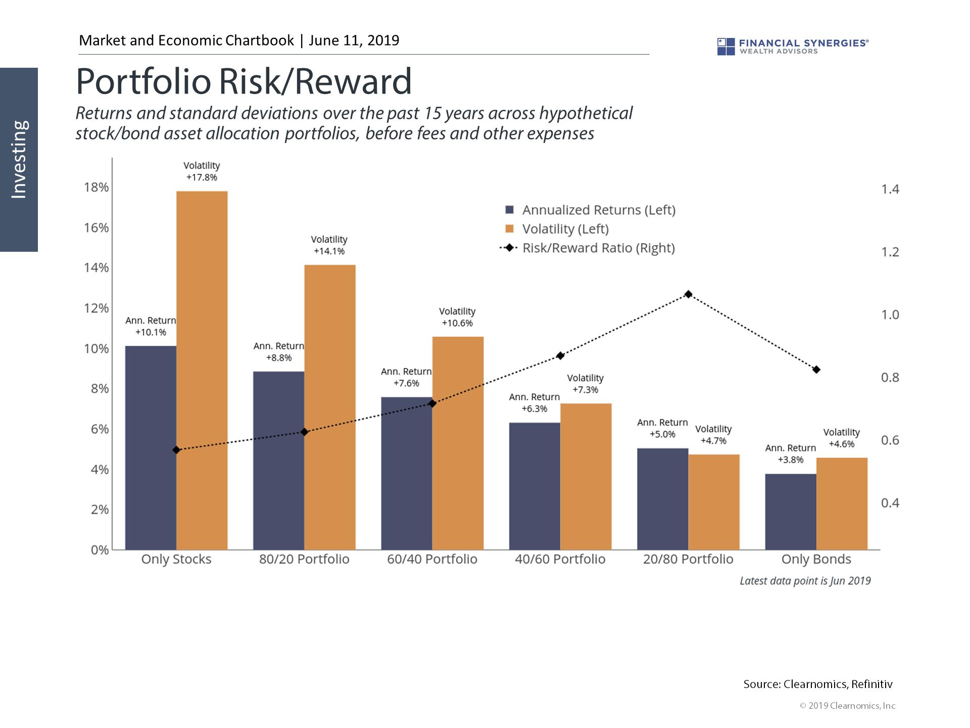 portfolio risk reward