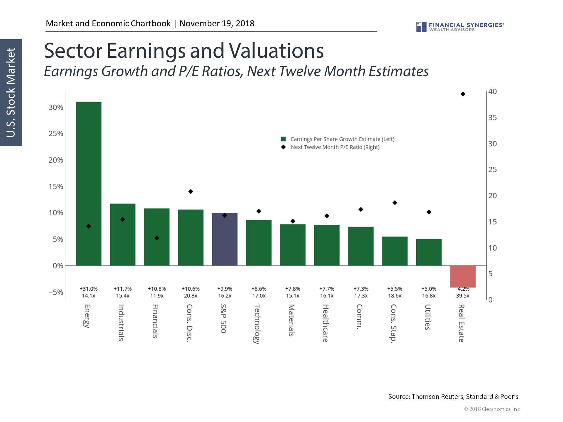 sector earnings