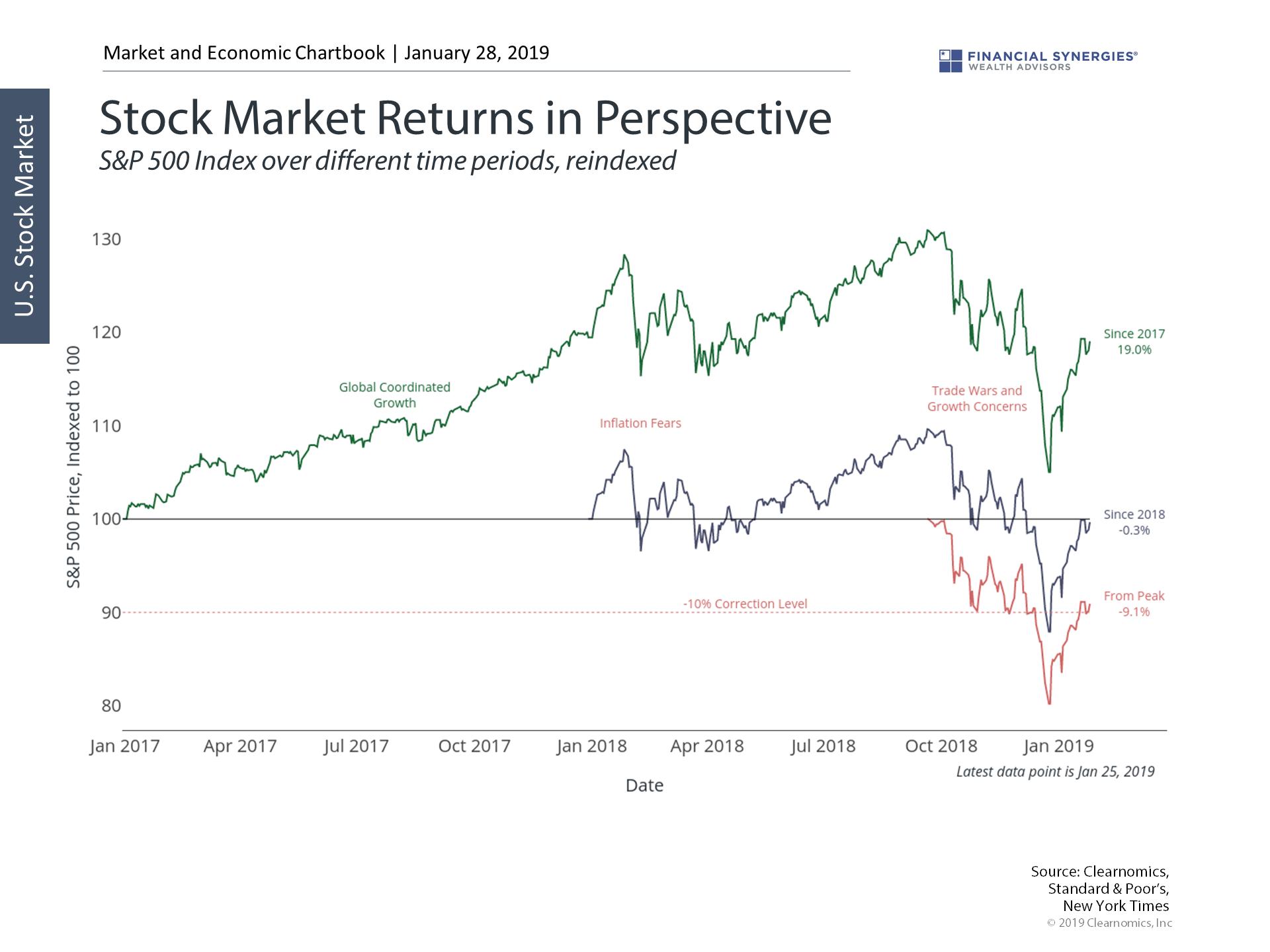 stock market in perspective