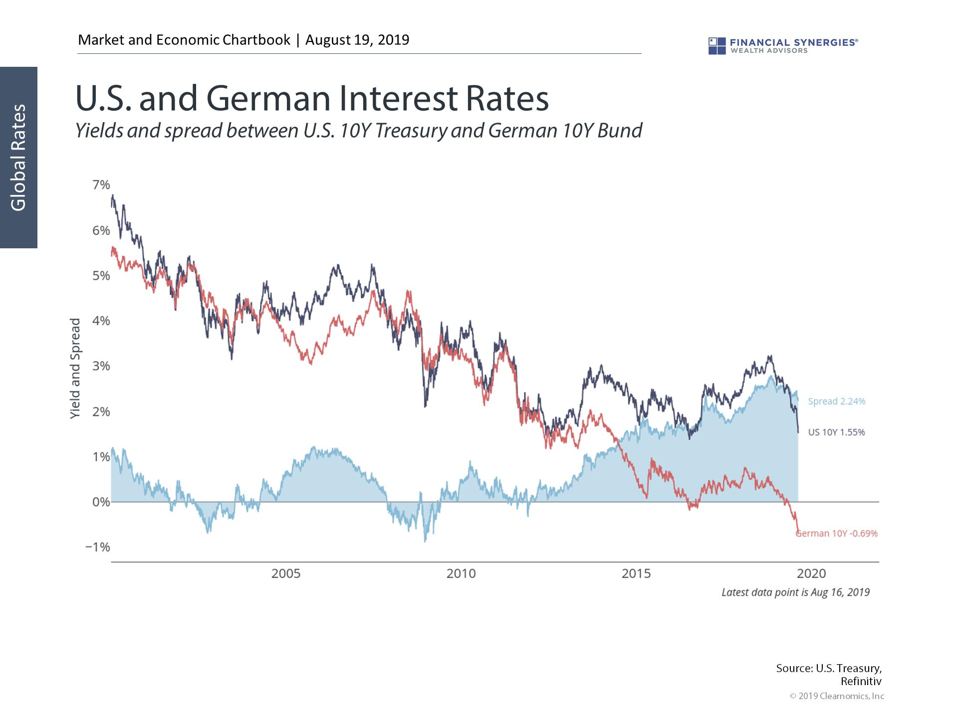 us german interest rates