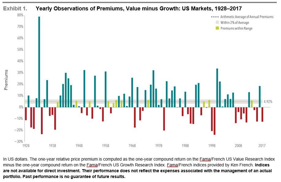 value minus growth
