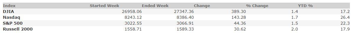 November 1, 2019 Weekly Market Recap