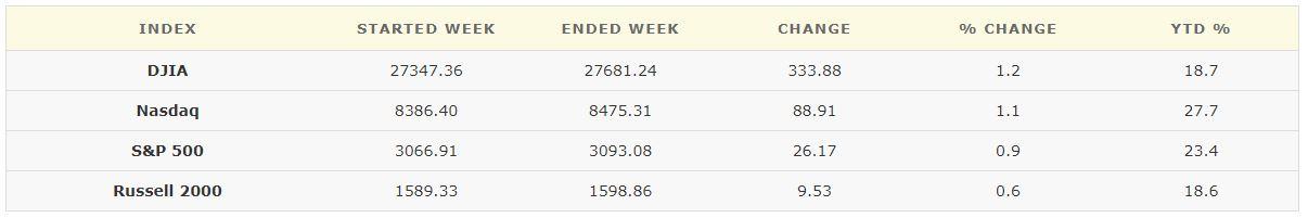 November 8, 2019 Weekly Market Recap