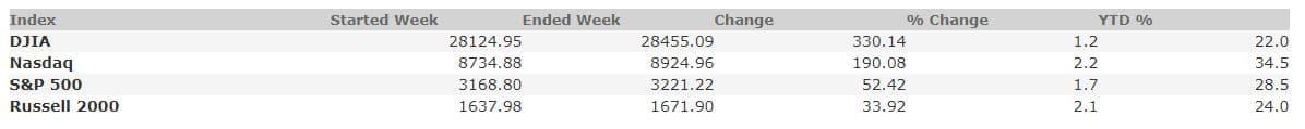 December 20, 2019 Weekly Market Recap