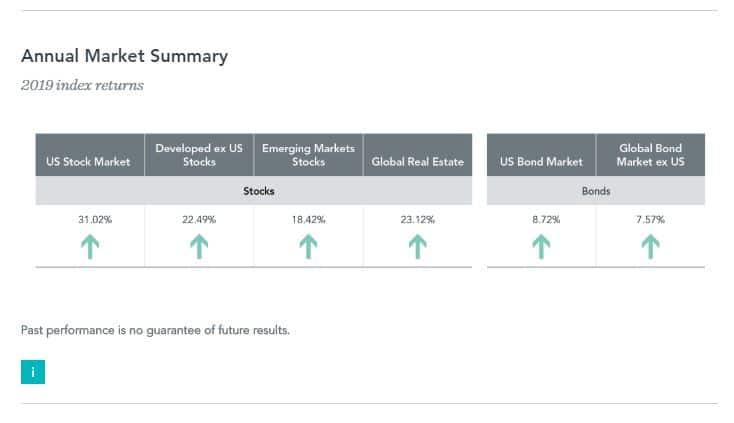 Annual Market Summary