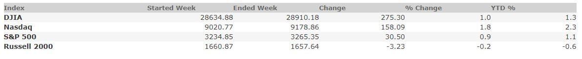 January 10, 2020 Weekly Market Recap