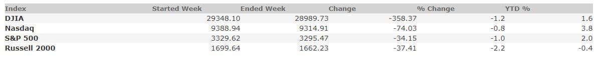 January 24, 2020 Weekly Market Recap