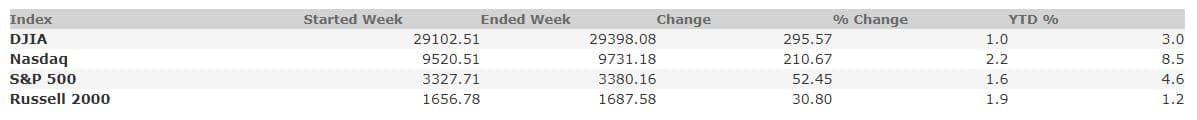 February 14, 2020 Weekly Market Recap