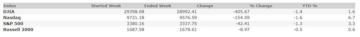 February 21, 2020 Weekly Market Recap