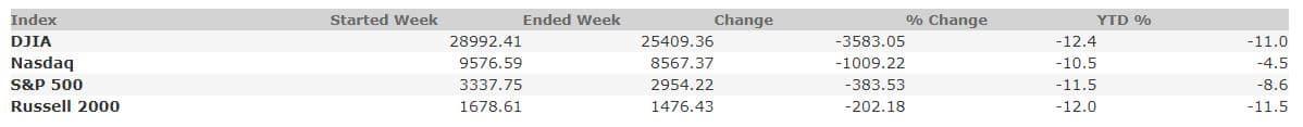 February 28, 2020 Weekly Market Recap