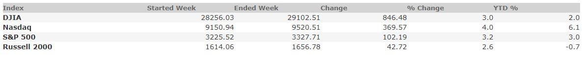 February 7, 2020 Weekly Market Recap