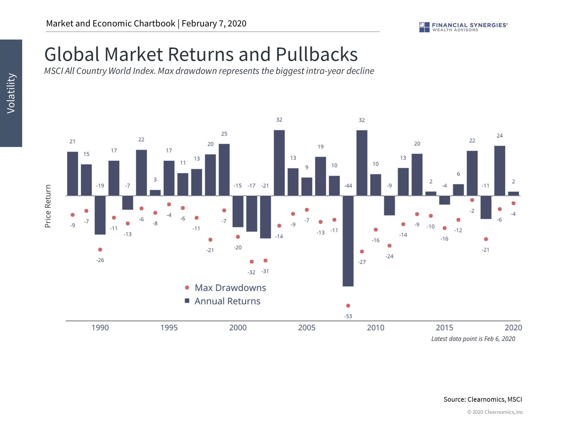 Global returns and pullbacks