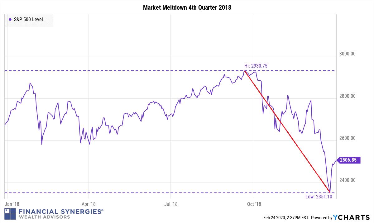Market Meltdown 4th Quarter 2018