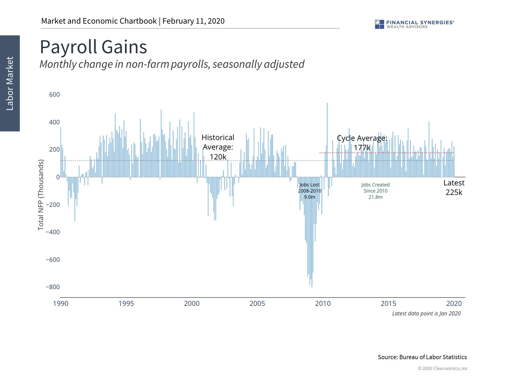 payroll gains