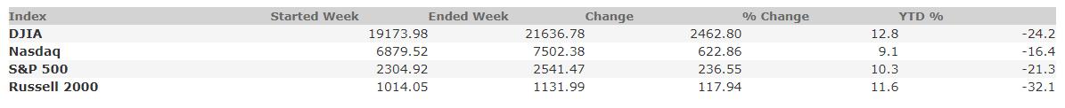March 27, 2020 Weekly Market Recap