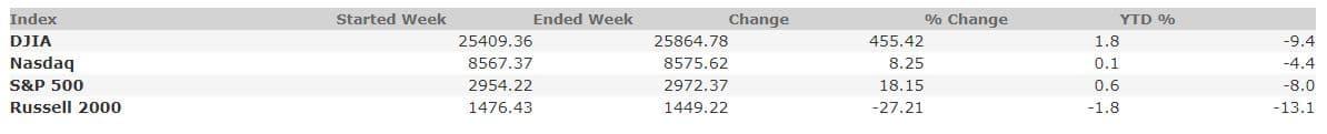 March 6, 2020 Weekly Market Recap