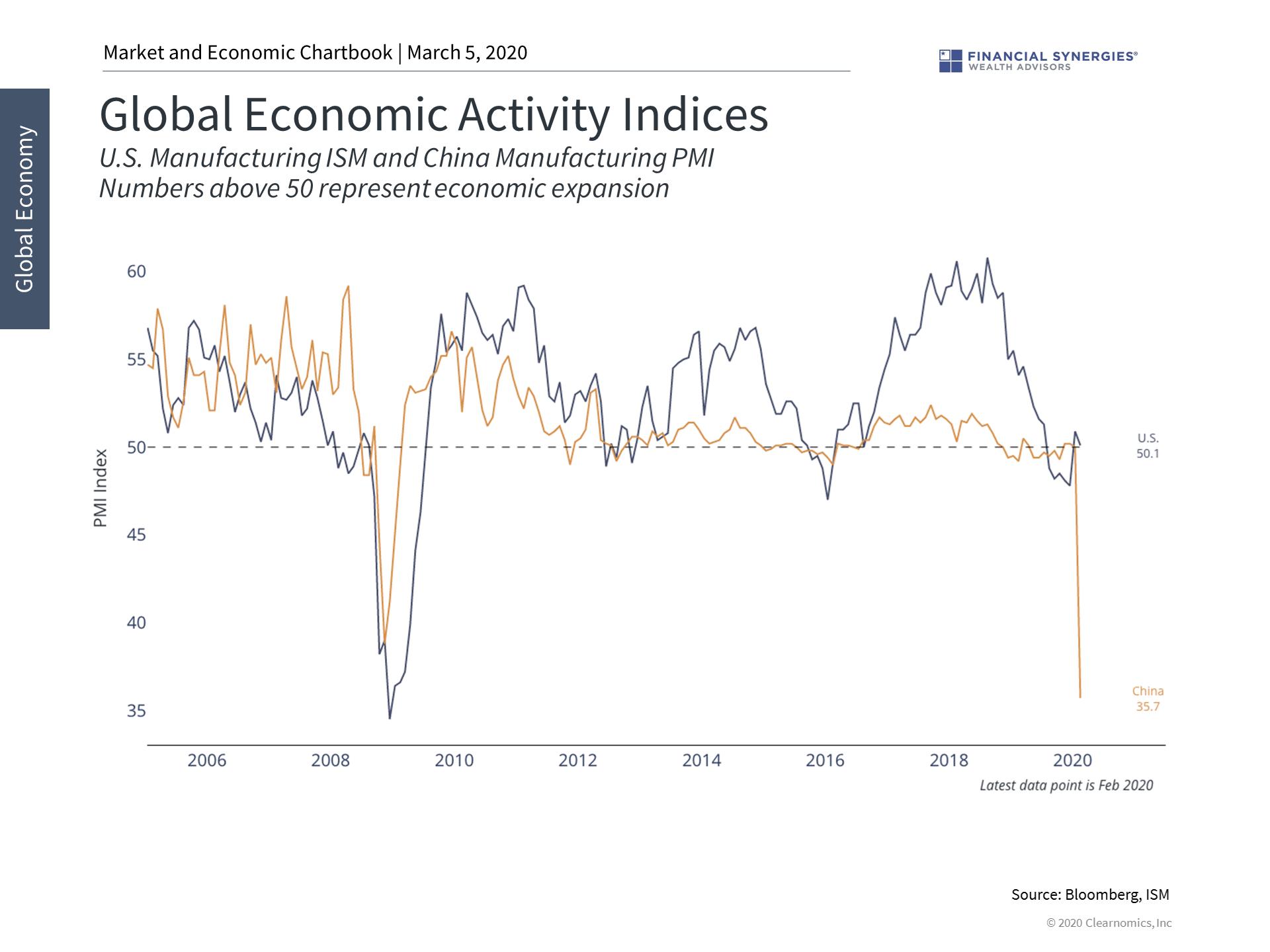 global economic activity