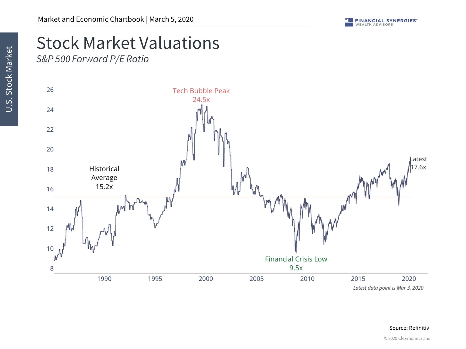 stock market valuations