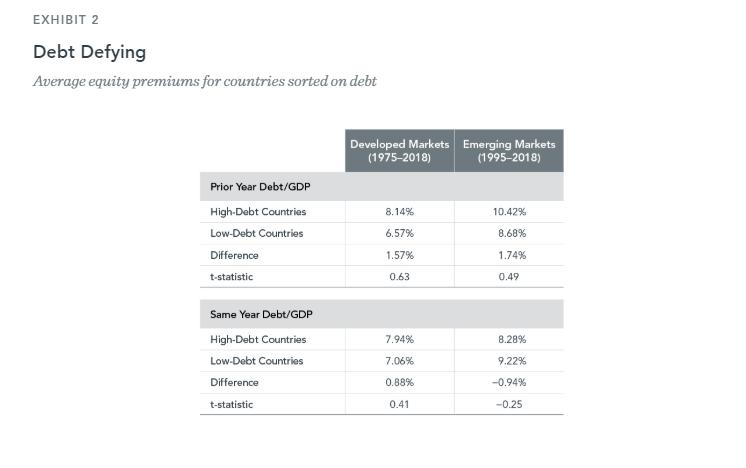 Debt Defying
