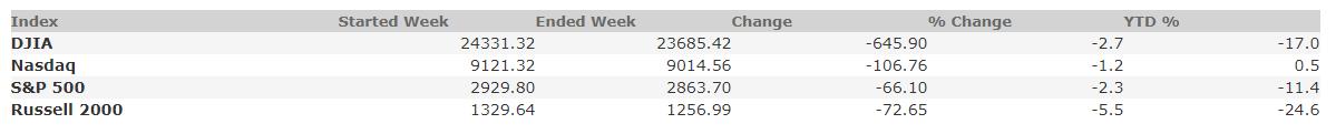 May 15, 2020 Weekly Market Recap
