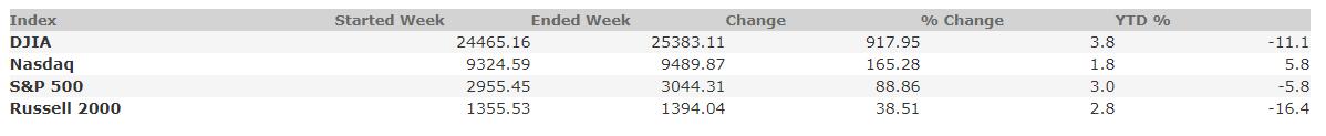 May 29, 2020 Weekly Market Recap