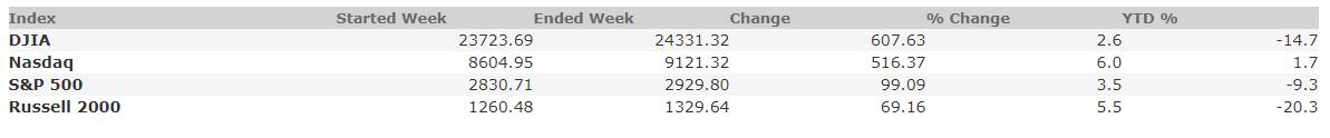 May 8, 2020 Weekly Market Recap