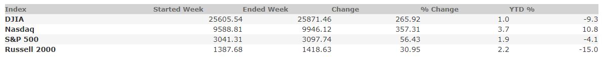 June 19, 2020 Weekly Market Recap
