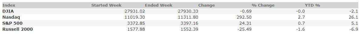 August 21, 2020 Weekly Market Recap