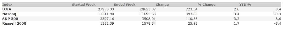 August 28, 2020 Weekly Market Recap