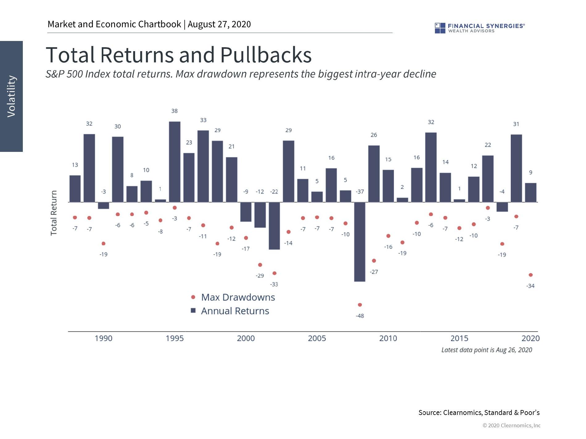 returns and pullbacks
