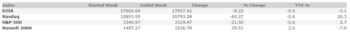 September 18, 2020 Weekly Market Recap