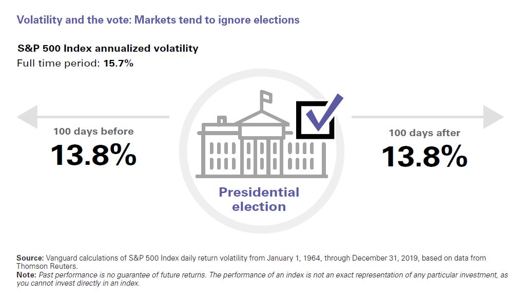 Volatility and Voting