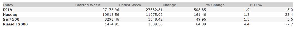 October 2, 2020 Weekly Market Recap
